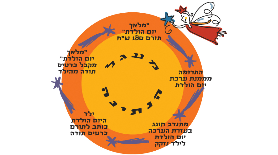 heb---circle---of---giving-